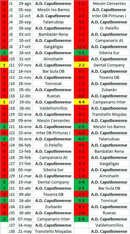 Resultados A.D. Caputbovense