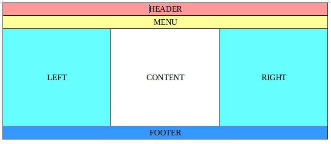 struktur pembagian tampilan website