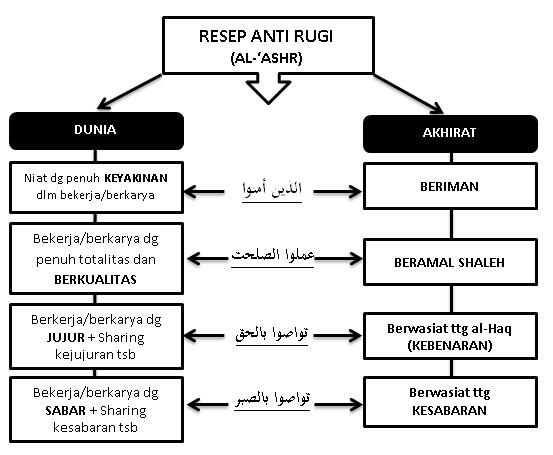 Resep anti rugi
