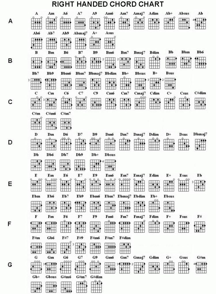 Noziyeas Guitar Chords Full Chart