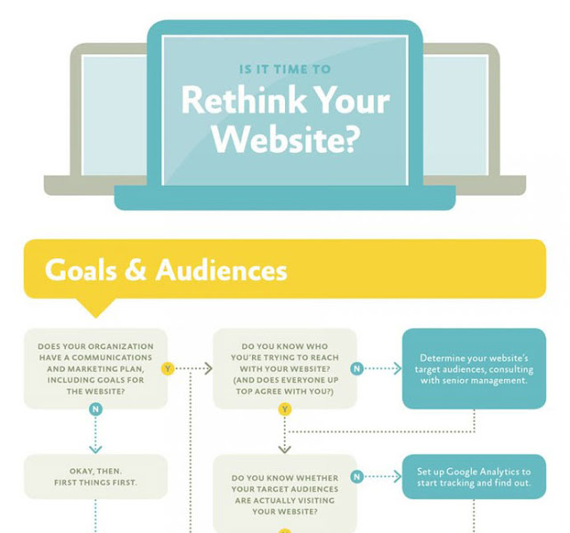 Is It Time To Rethink Your Website