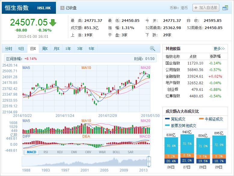 中国株コバンザメ投資 香港ハンセン指数20150130