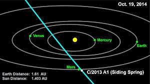 comet C / 2013 A1