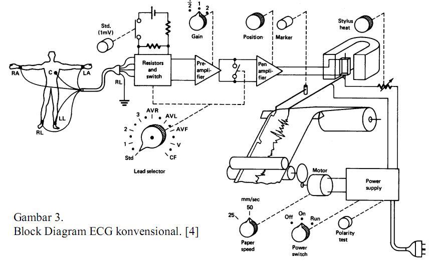 instrumentation u0026 39 s addict      pemanfaatan komputer sebagai electro cardiograph ecg