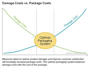 packaging costs vs. supply chain damage