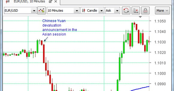 Exactly how china intervenes in forex markers