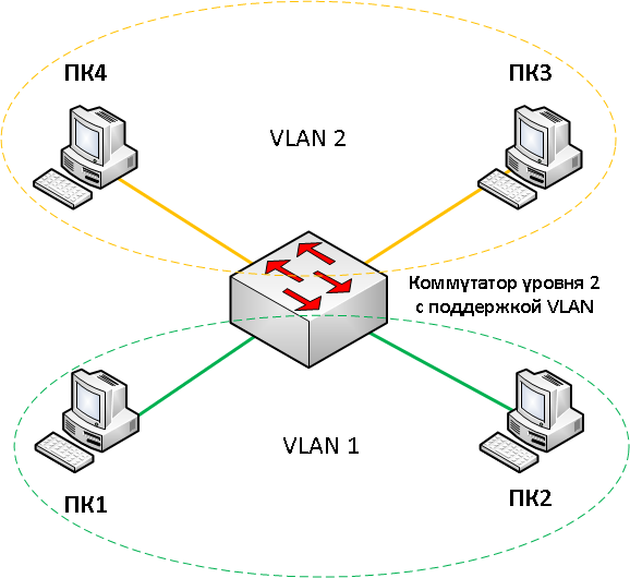 vlan technology A virtual lan (local area network) is a logical subnetwork that can group together a collection of devices from different physical lanslarger business computer networks often set up vlans to re-partition their network for improved traffic management.