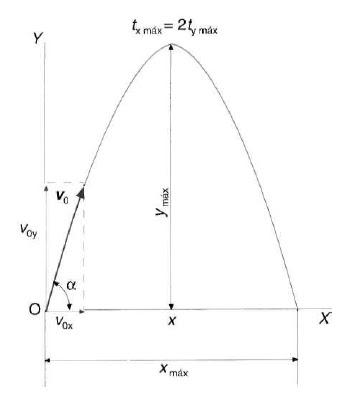 Altura máxima y alcance de un tiro parábolico