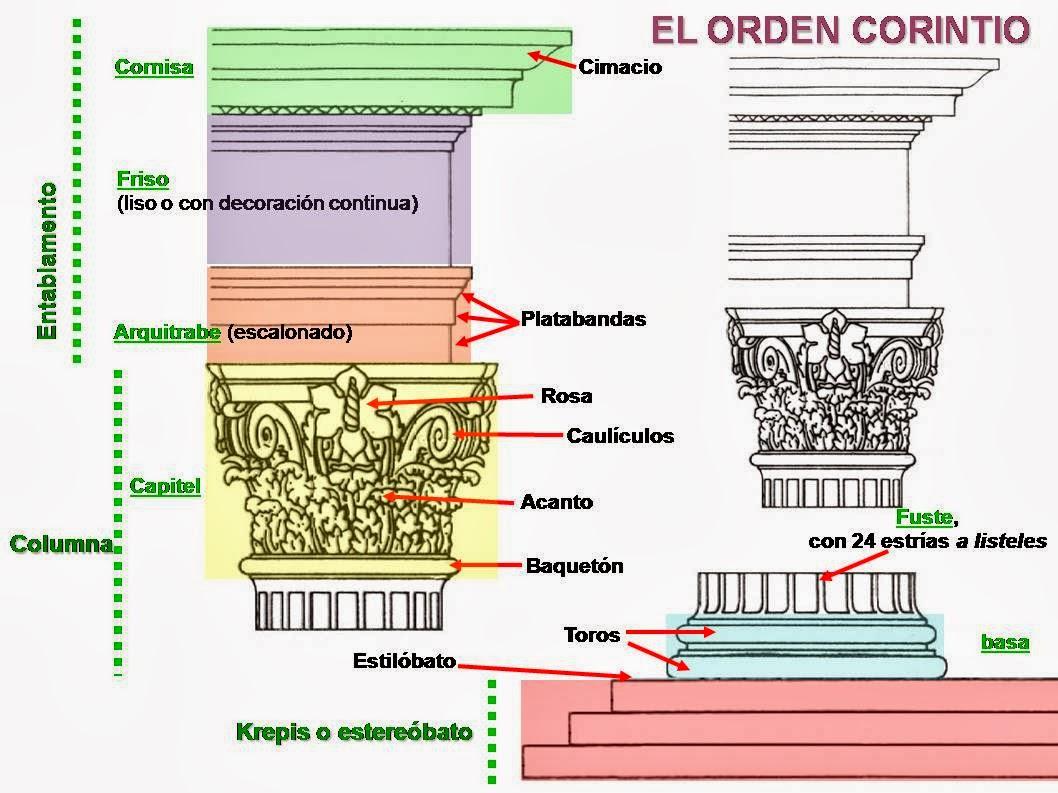 M S Clases De Arte Rdenes De La Arquitectura Griega Y