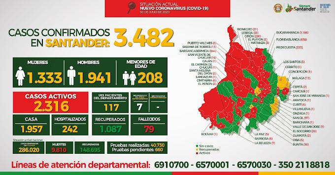 Covid-19: Carcasí, quinto municipio Covid en García Rovira – Málaga llegó a 13 casos