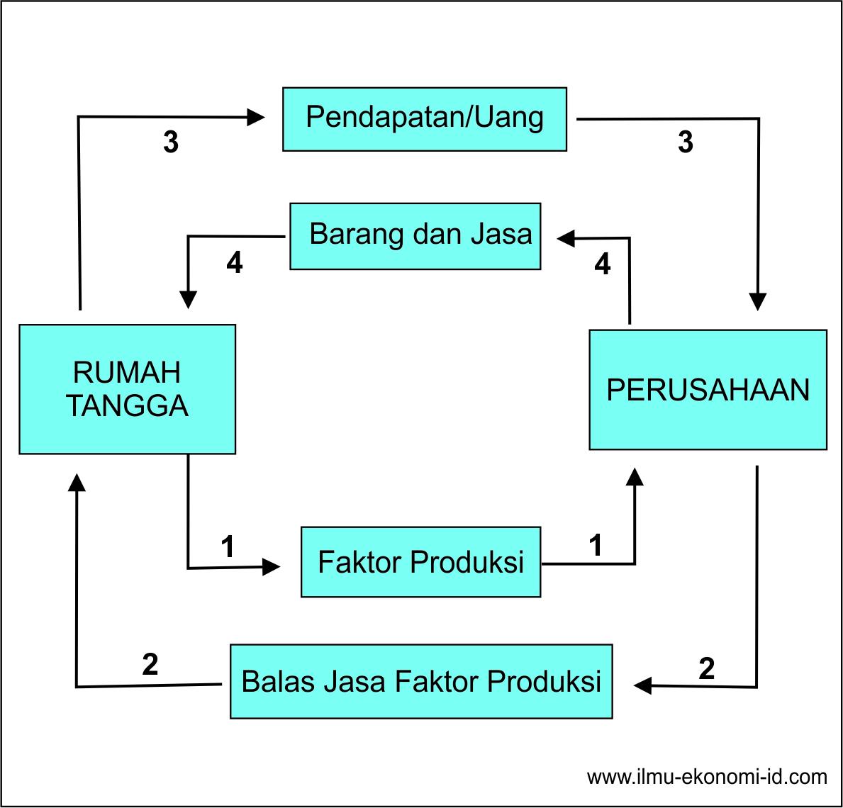 Diagram interaksi antar pelaku ekonomi ilmu ekonomi id diagram interaksi antar pelaku ekonomi dua sektor ccuart Images
