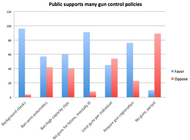 Second amendment gun control essay question
