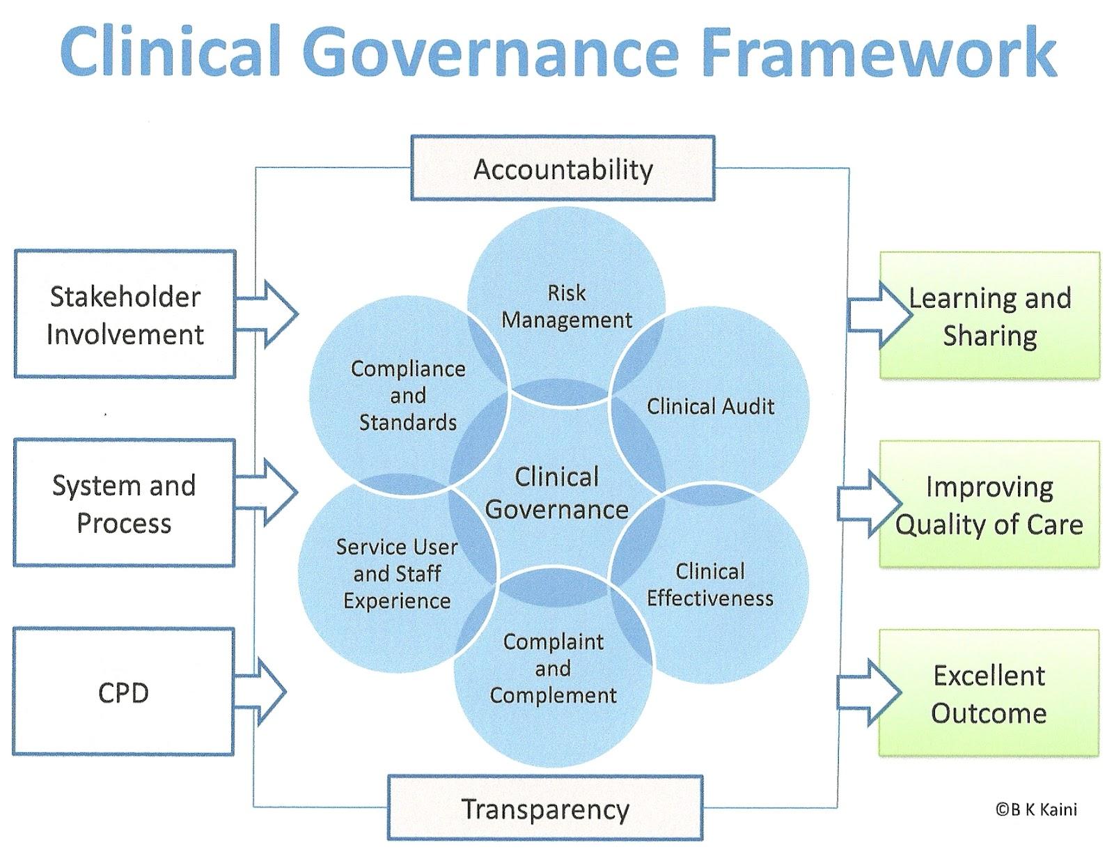 Bachchu Kailash Kaini: Clinical Governance Framework by B K Kaini