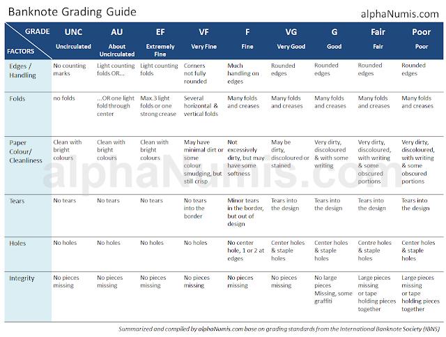 Banknote Grading Guide by alphaNumis.com
