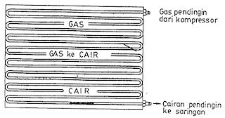 Kondensor pada Sistem AC Mobil