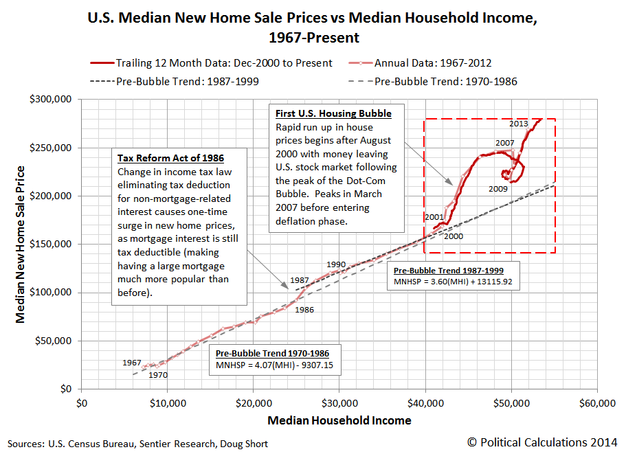 U.S. Median New Home Sale Prices vs Median Household Income, 1967 through November 2014