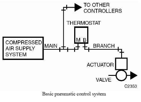 hvac control systems and building automation system electrical 3 pneumatic systems