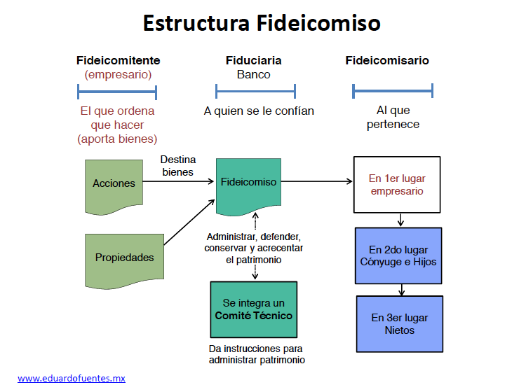 fideicomiso essay Homes merida, mexico - for sale by owner has 522 members homes for sale by owner in yucatan, mexico find your vacation, retirement or income-earning.