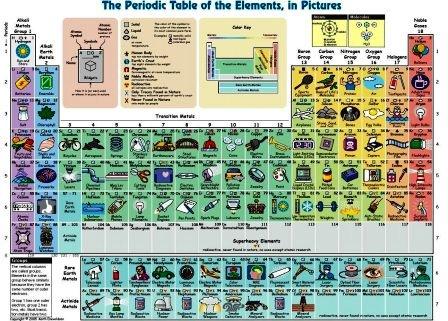 La tavola periodica degli elementi ad immagini - Tavola periodica per bambini ...