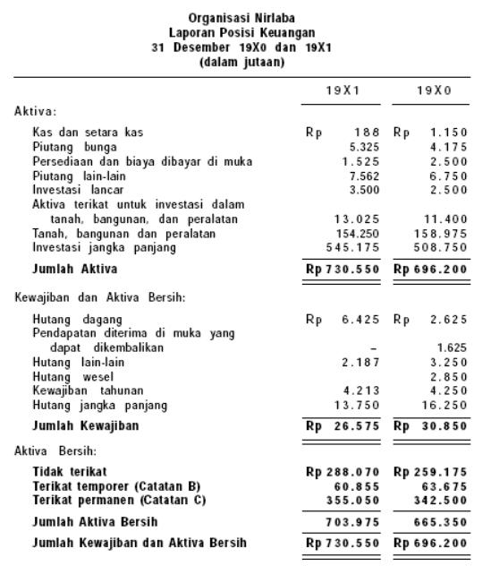 Contoh Laporan Keuangan Organisasi Nirlaba Catatan Seo
