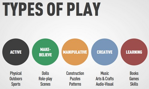 Http Parkchelseanews Blogspot Com 2016 04 The 5 Types Of Play Html