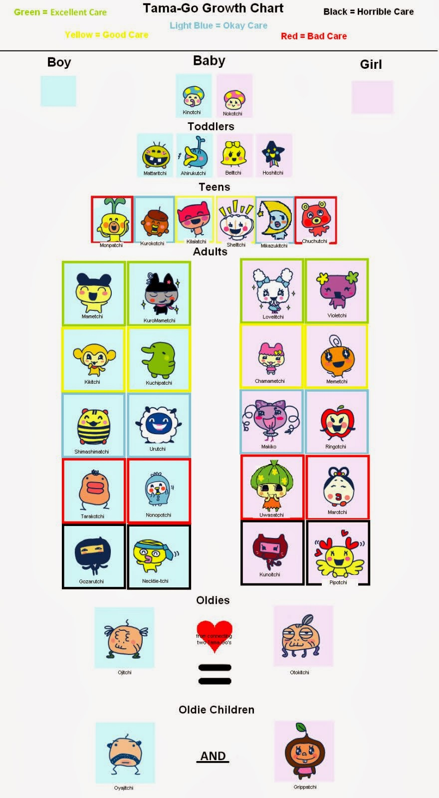 My tama mama life tama growth charts tamagotchi v7 or tama go geenschuldenfo Image collections