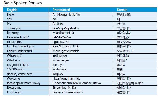 Tips 6 helpful korean phrases korean economic observer tips 6 helpful korean phrases m4hsunfo