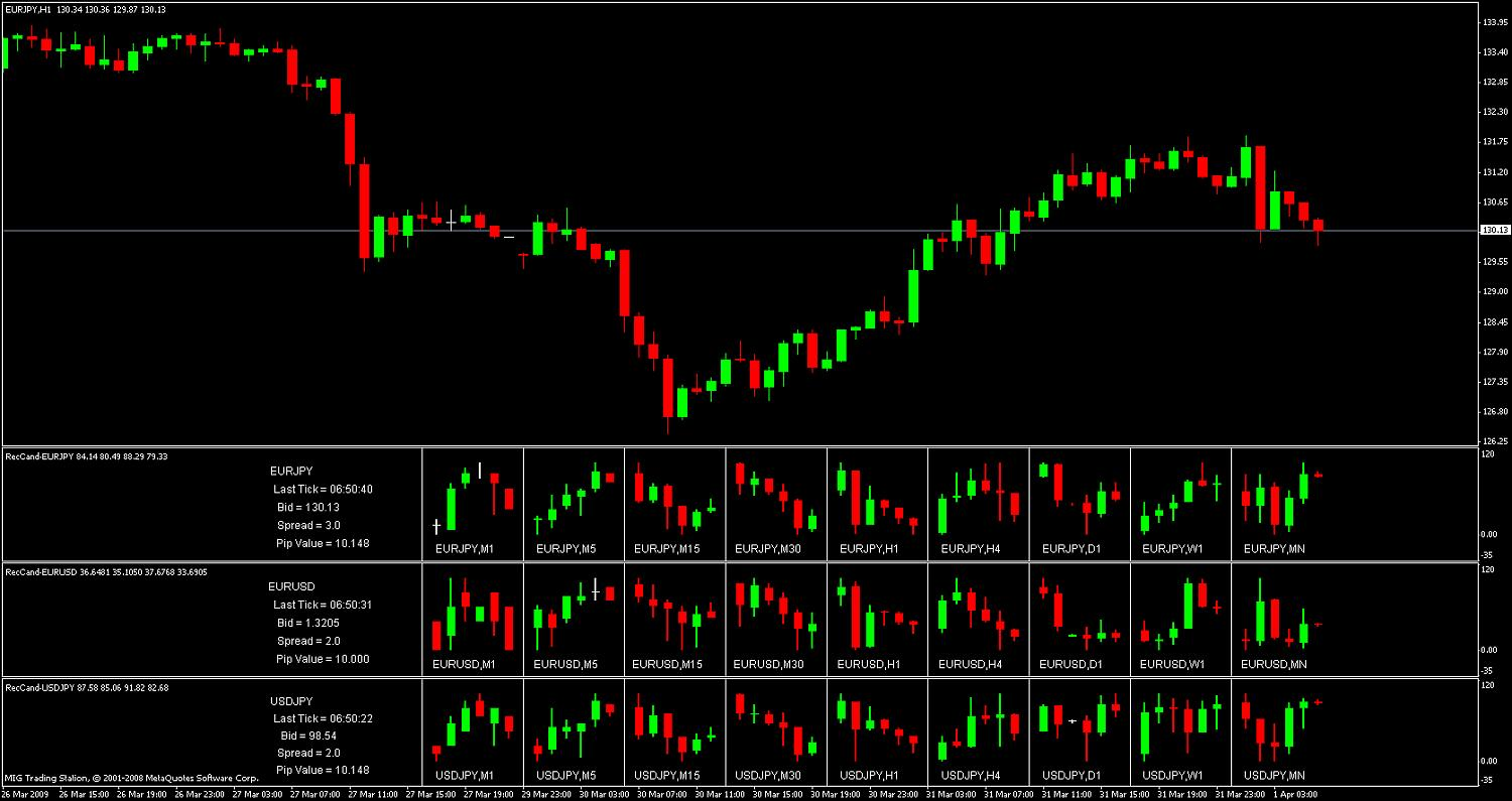 Ha candles forex