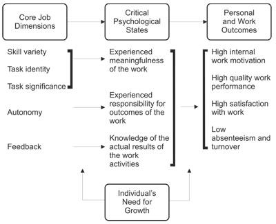 essay about essential job skills