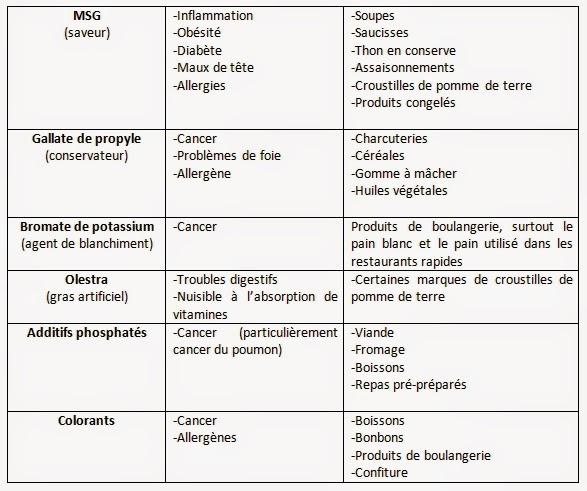 Regime menu dietetique for Menu dietetique