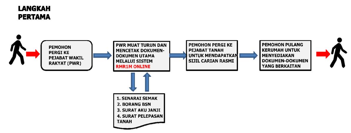 permohonan rmr1m langkah 1
