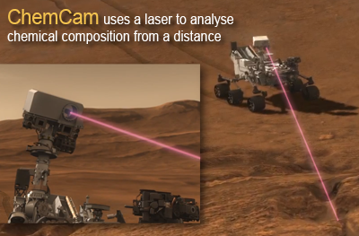 Mars Science Laboratory (MSL) Curiosity. ChemCam uses a powerful laser to vaporise rock samples at a distance of up to 5 metres to analyse the spectrum of the resulting plasma. NASA + JPL + Ren@rt, 2011.