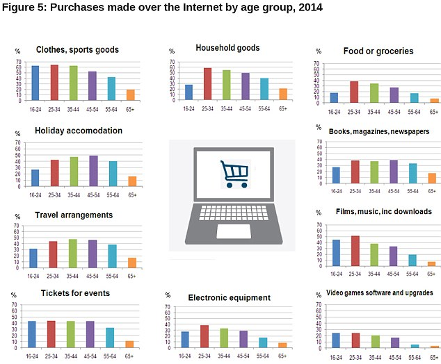 britain  and denmark lead in online shopping and what they shop for""