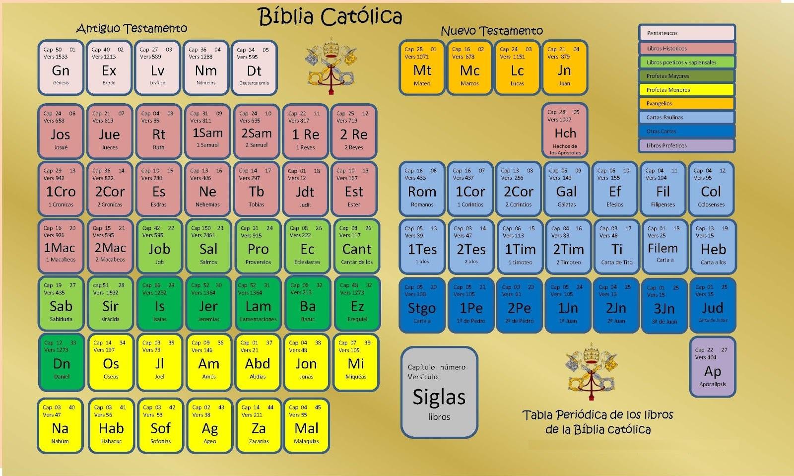 Blog de la parroquia de padrn tabla peridica con los libros de blog de la parroquia de padrn tabla peridica con los libros de la biblia urtaz Gallery