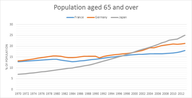 % of Japanese, German and French populations age 65 and over