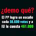 ¿demo qué? El PP logra un escaño  cada 58.600 votos y a IU le cuesta 461.000