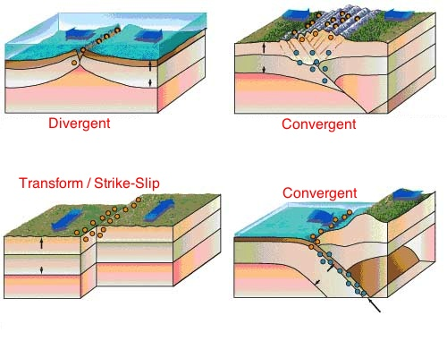 edlarkin.blogspot.com backup: Plate Tectonics and ...