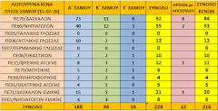 Πάνω από 200 τα λειτουργικά κενά στο ΠΥΣΠΕ Σάμου (15-07-20)