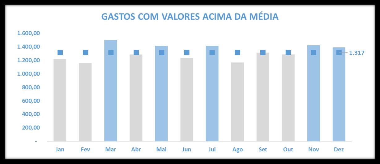 Gráfico, gráfico, média, average, gráfico de barras agrupadas, excel