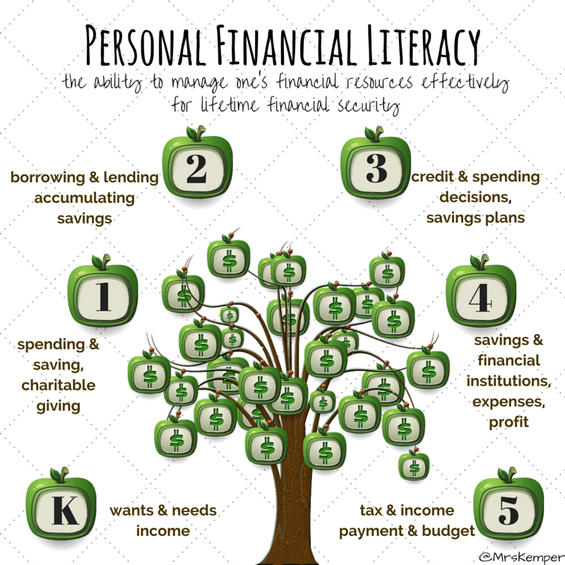 Image result for personal financial literacy