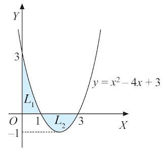 kurva y = x2 – 4x + 3