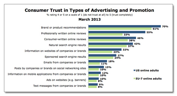 Etude Forrester Social Media Marketing