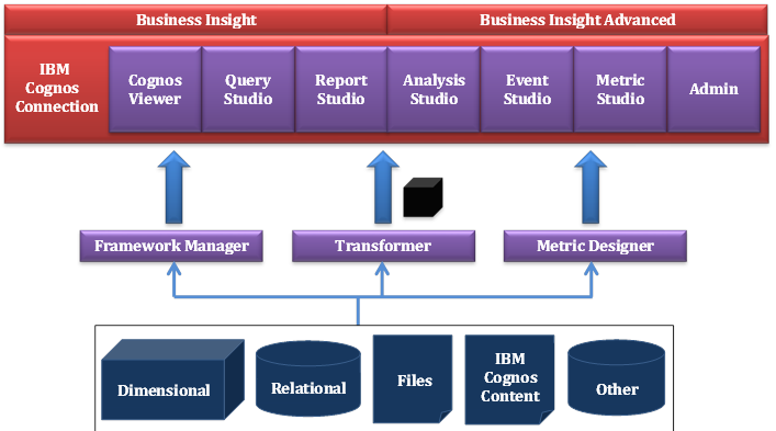 With ibm business intelligence dashboard capabilities, you can