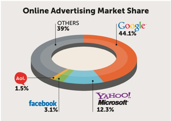 Malaysia Online Advertising