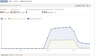 Facebook  Page analytics at its peak.