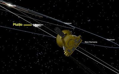 Hipernovas: Onde Está a New Horizons Agora e Qual Será o Seu Destino? [Artigo]