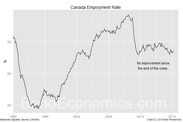 Chart: Canadian Employment Rate