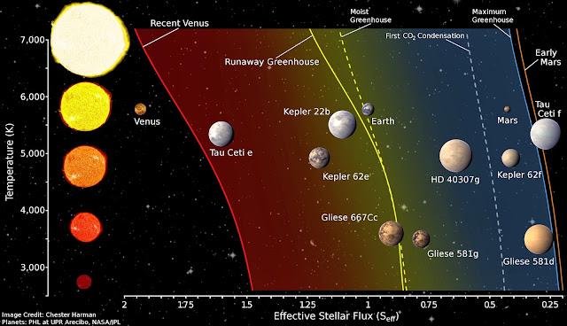 Planet Chart