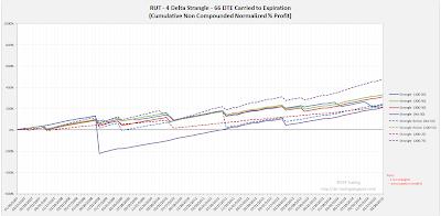 Short Options Strangle Equity Curves RUT 66 DTE 4 Delta Risk:Reward Exits