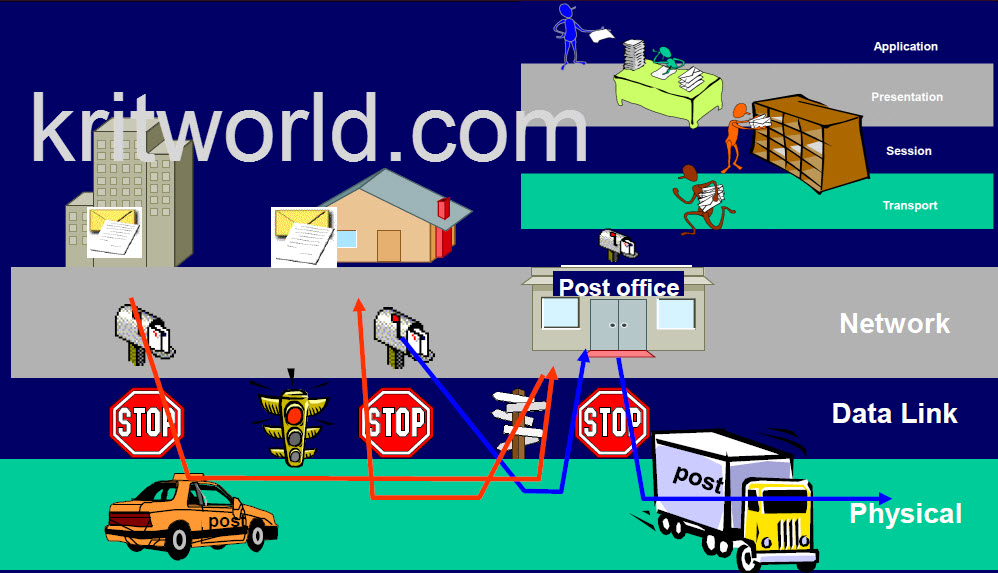 Kritworld it consultant it my world osi network for Layer 7 architecture